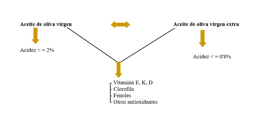 aceite de oliva y acidez