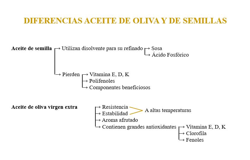 aceite de oliva vs aceite de semillas