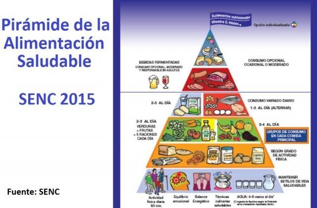 pirámide de la alimentacion saludable
