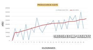 Crecimiento producción aceite de oliva virgen extra