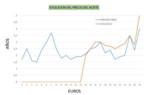 Evolución del precio del aceite de oliva